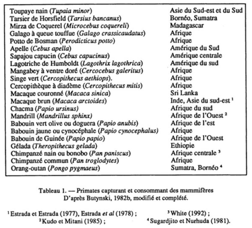 Ducros 1992 primates consommant des mammifères