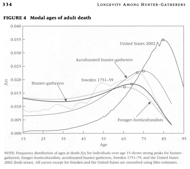Gurven et Kaplan, 2007 Age modal au décès