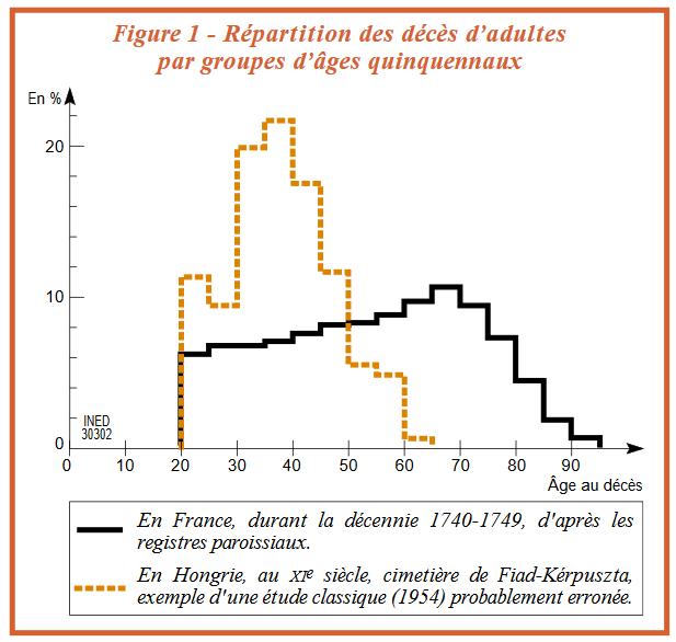 répartition des décès passés