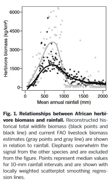 Hempson 2015 biomass to rainfall