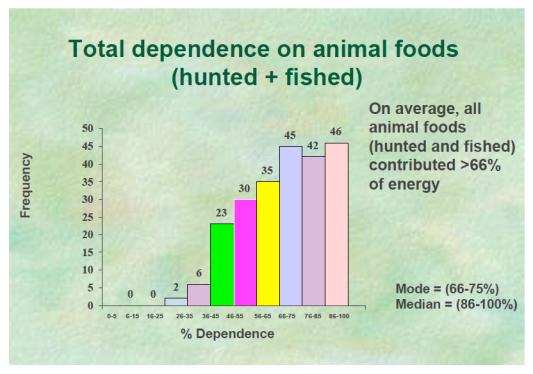 Total dependence on animal food