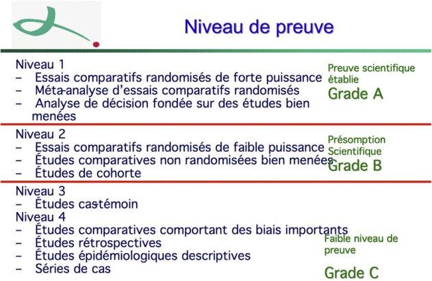Niveau-de-Preuve-scientifique-NP-et-grade-de-recommandations