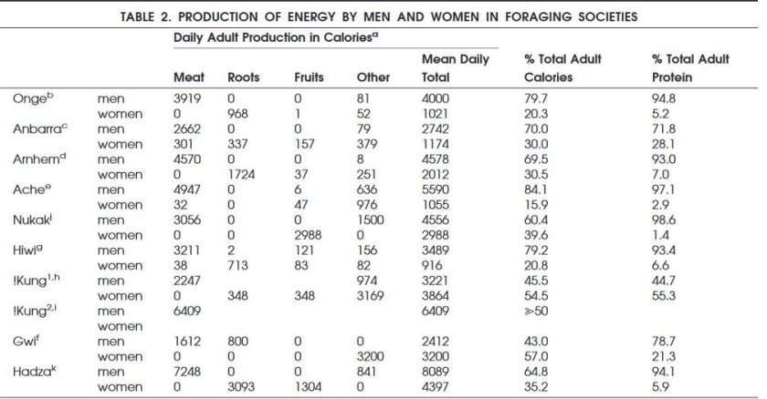 Production nourriture par hommes et femmes HG Kaplan 2000