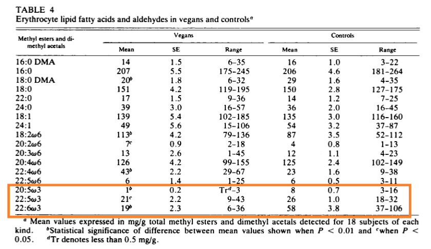 Sanders acides gras végans 1978