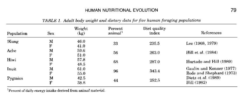Taille, poids et alimentation Leonard Robertson 1994
