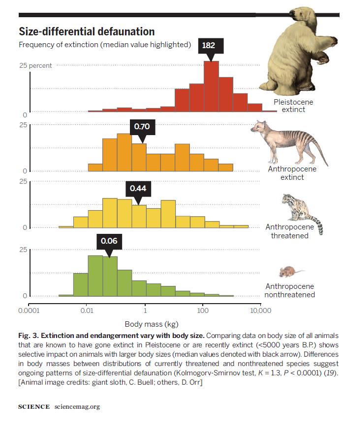 Dirzo et al. 2014 Defaunation in the anthropocene