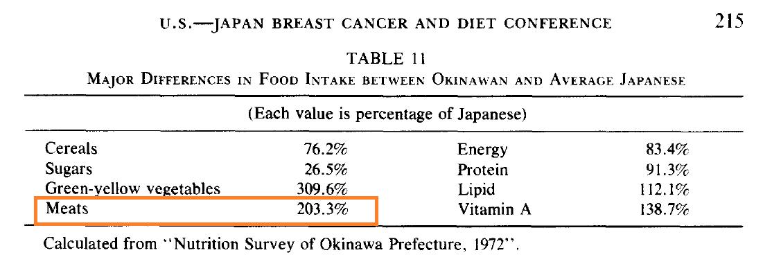 Okinawa Kagawa 1978 meats