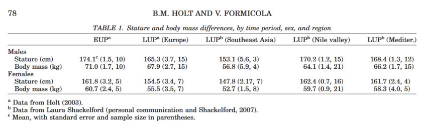 Holt & Formicola 2008