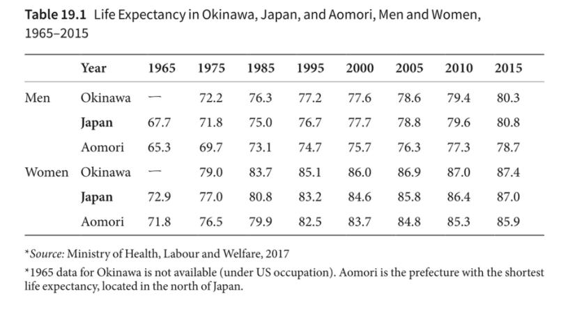Okinawa régression de l'espérance de vie