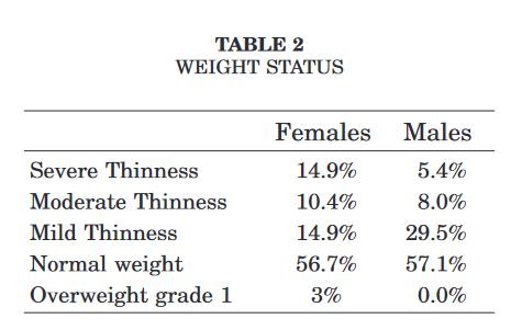 Stature et poids des !Kung 2